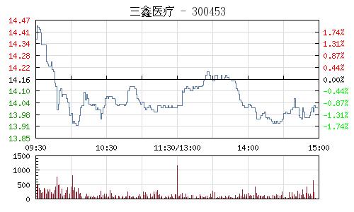 三鑫医疗(300453)行情走势图