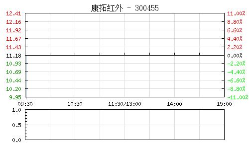 康拓红外(300455)行情走势图