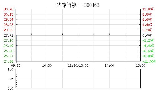 华铭智能(300462)行情走势图