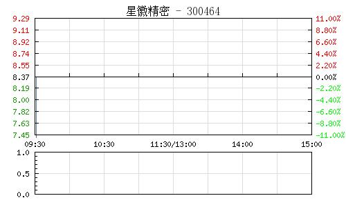 星徽精密(300464)行情走势图