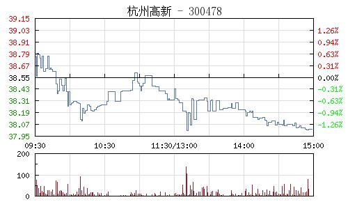 杭州高新(300478)行情走势图