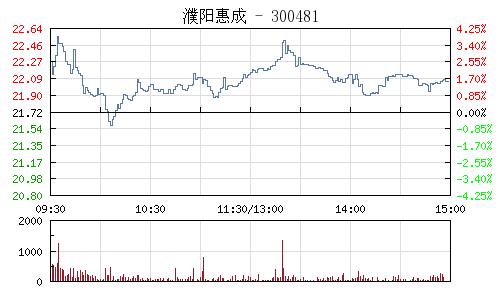 濮阳惠成(300481)行情走势图