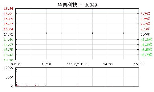 华自科技(300490)行情走势图