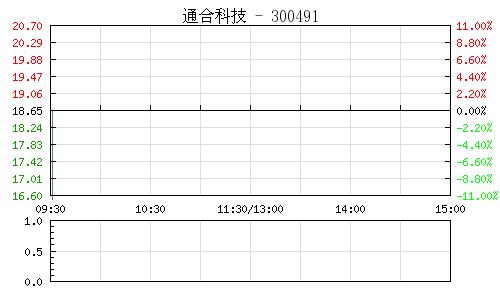 通合科技(300491)行情走势图