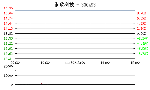 润欣科技(300493)行情走势图