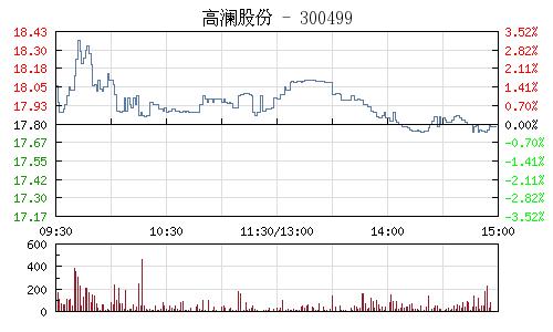 高澜股份(300499)行情走势图