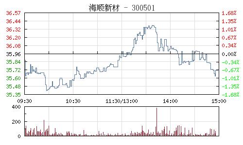 海顺新材(300501)行情走势图