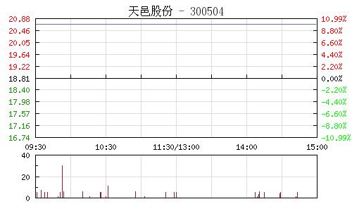 天邑股份(300504)行情走势图