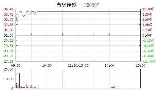 苏奥传感(300507)行情走势图