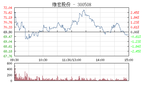 维宏股份(300508)行情走势图
