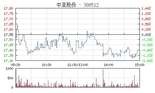 中亚股份(300512)行情走势图
