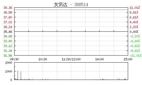 友讯达(300514)行情走势图