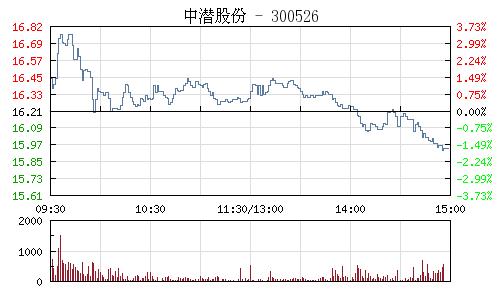 中潜股份(300526)行情走势图