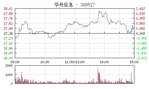 华舟应急(300527)行情走势图