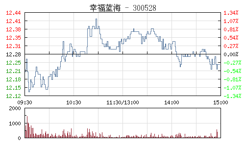 幸福蓝海(300528)行情走势图