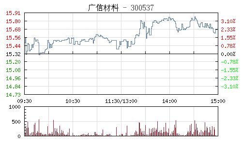 广信材料(300537)行情走势图