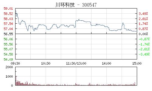 川环科技(300547)行情走势图
