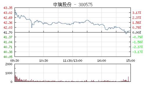 中旗股份(300575)行情走势图