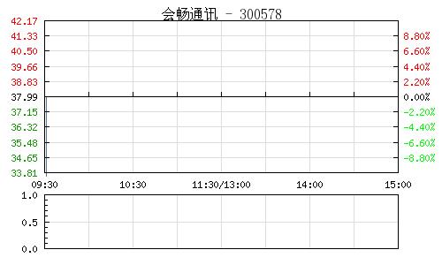 会畅通讯(300578)行情走势图