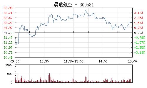 晨曦航空(300581)行情走势图