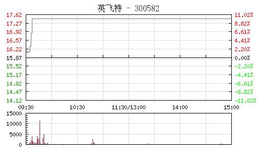 英飞特(300582)行情走势图