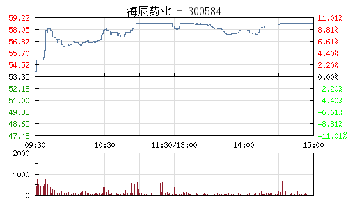 海辰药业(300584)行情走势图