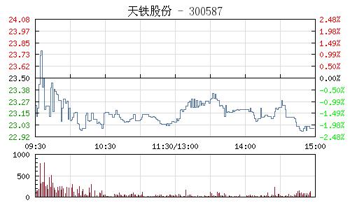 天铁股份(300587)行情走势图