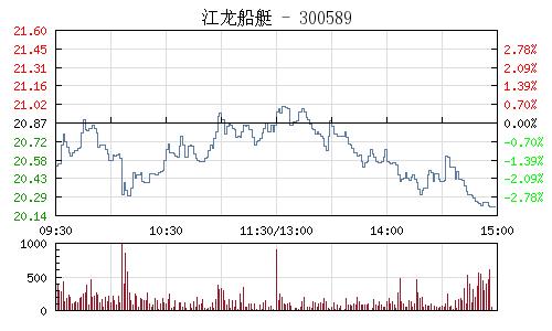 江龙船艇(300589)行情走势图