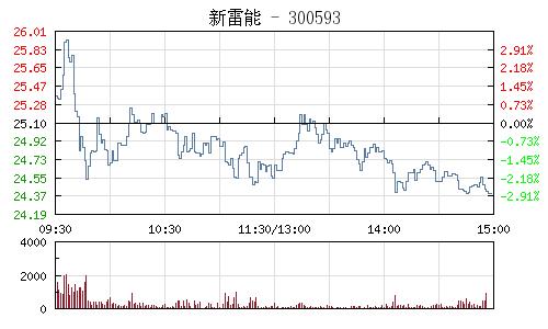 新雷能(300593)行情走势图