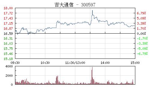 吉大通信(300597)行情走势图