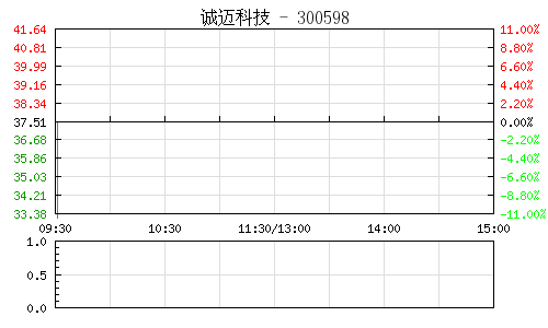 诚迈科技(300598)行情走势图