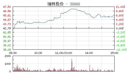 瑞特股份(300600)行情走势图