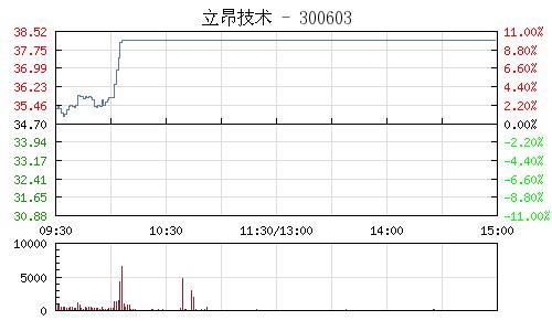 立昂技术(300603)行情走势图