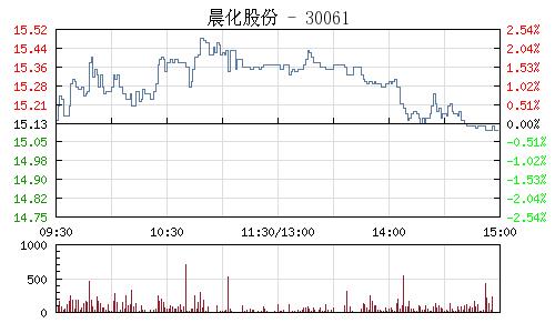 晨化股份(300610)行情走势图