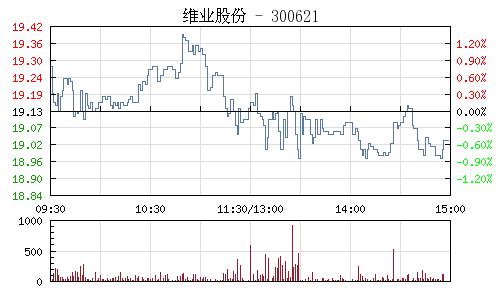 维业股份(300621)行情走势图