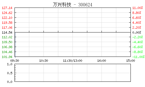 万兴科技(300624)行情走势图