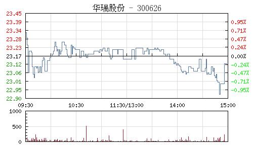 华瑞股份(300626)行情走势图