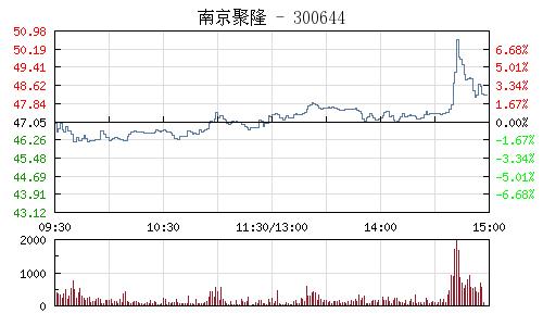 南京聚隆(300644)行情走势图