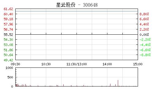 星云股份(300648)行情走势图