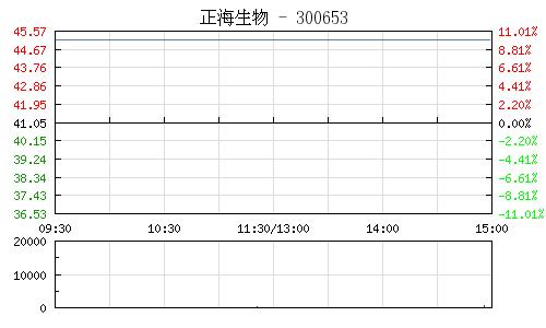 正海生物(300653)行情走势图