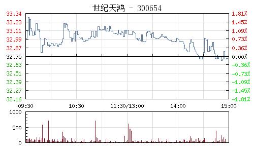 世纪天鸿(300654)行情走势图