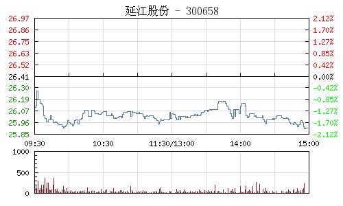 延江股份(300658)行情走势图