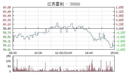江苏雷利(300660)行情走势图