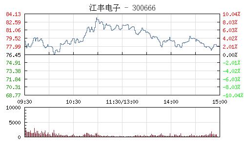 江丰电子(300666)行情走势图