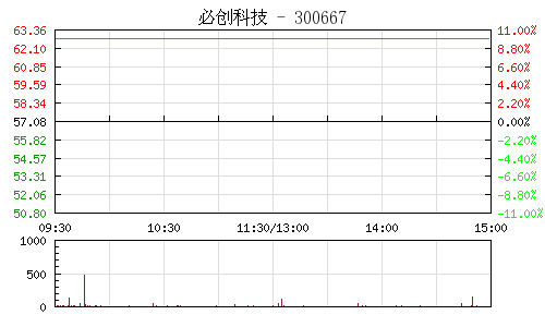 必创科技(300667)行情走势图