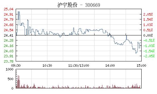 沪宁股份(300669)行情走势图