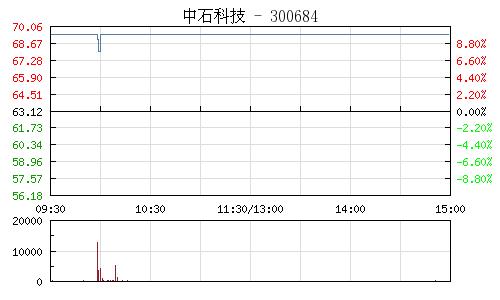 中石科技(300684)行情走势图