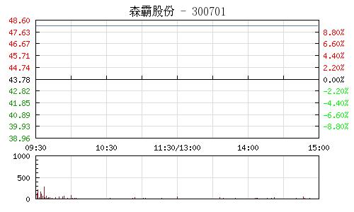森霸股份(300701)行情走势图