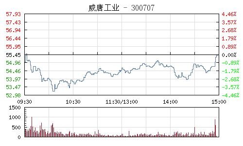 威唐工业(300707)行情走势图