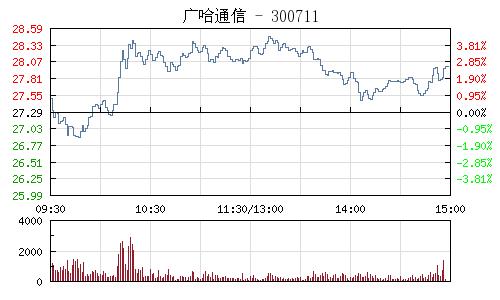广哈通信(300711)行情走势图